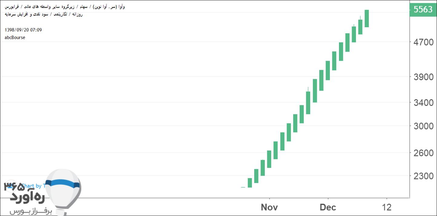 نمودار قیمتی وآوا