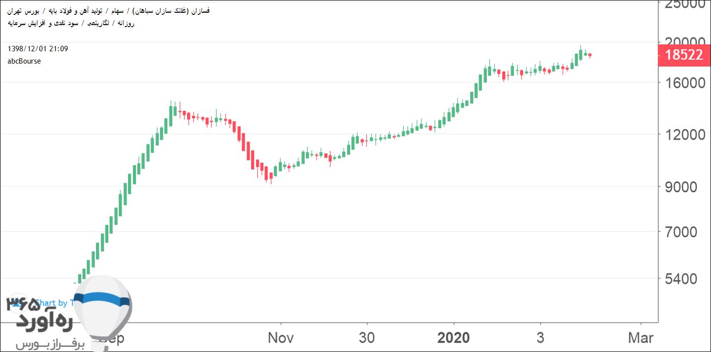 نمودار قیمتی فسازان