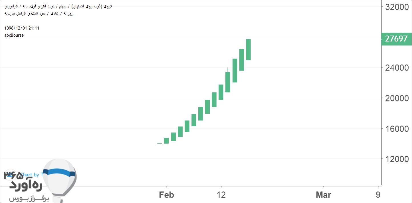 نمودار قیمتی فروی