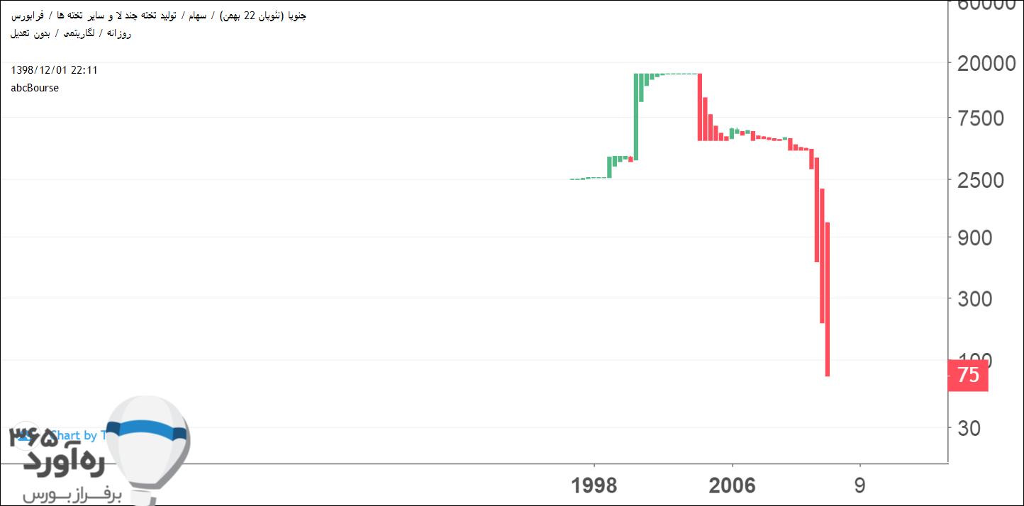 نمودار قیمتی چنوپا