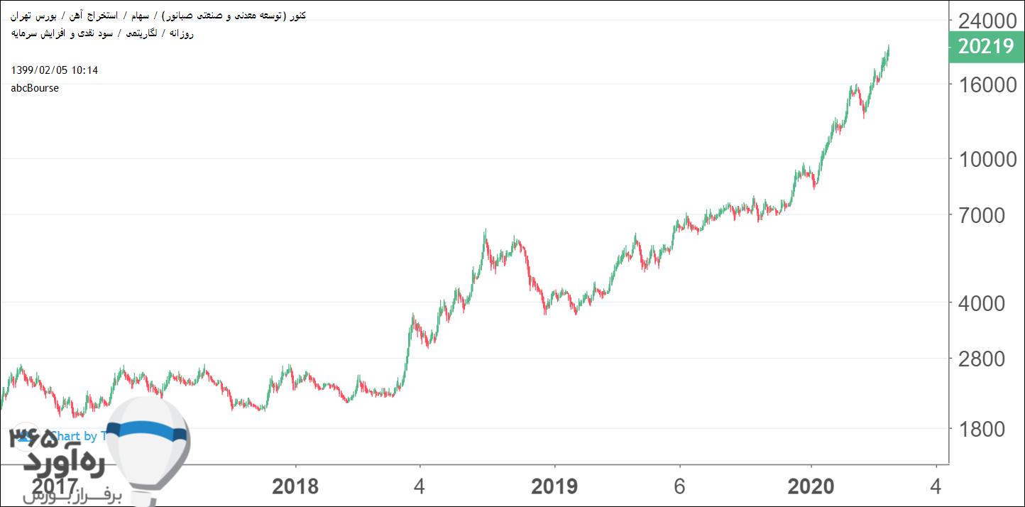 نمودار قیمتی کنور