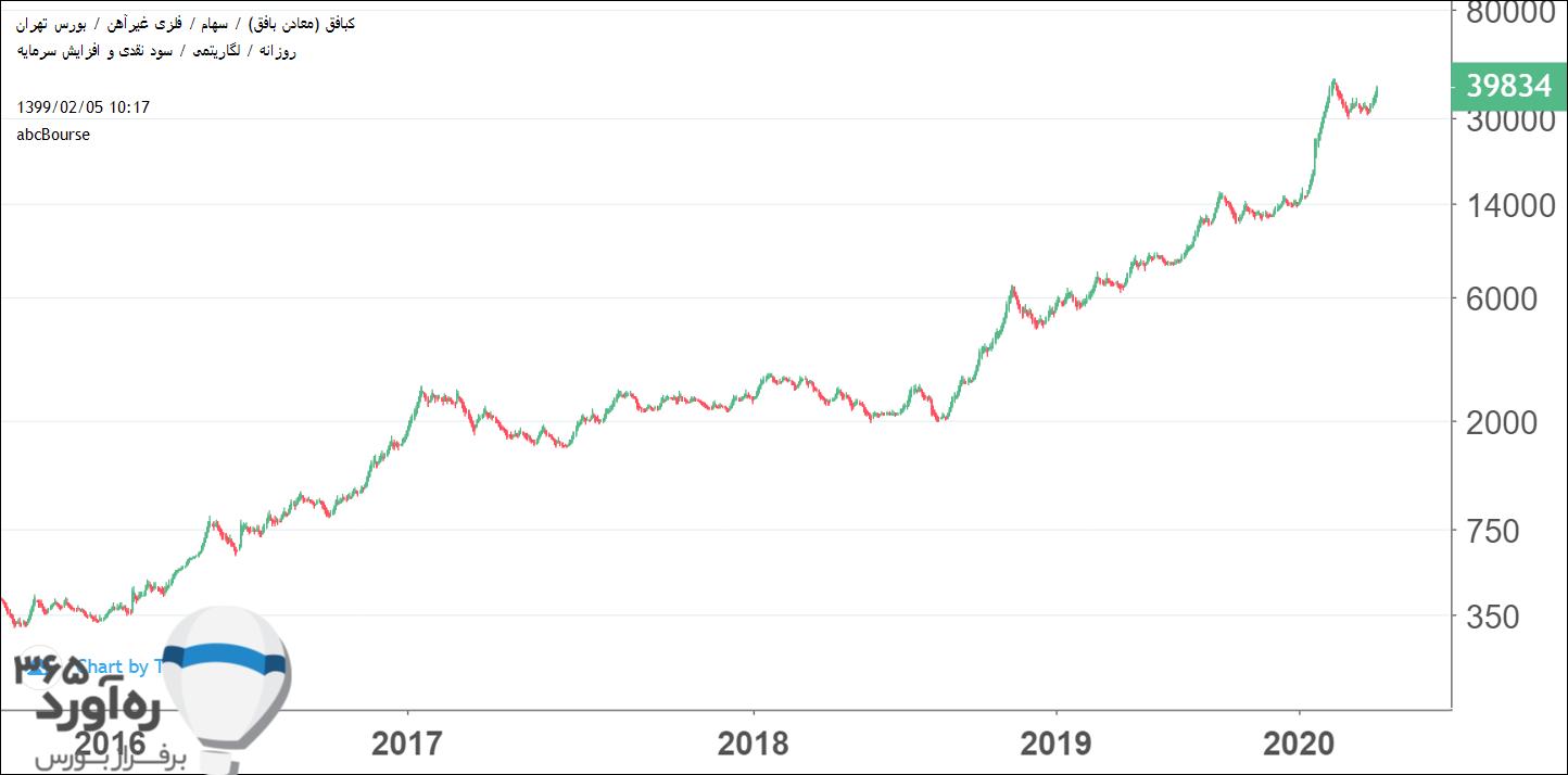 نمودار قیمتی کبافق