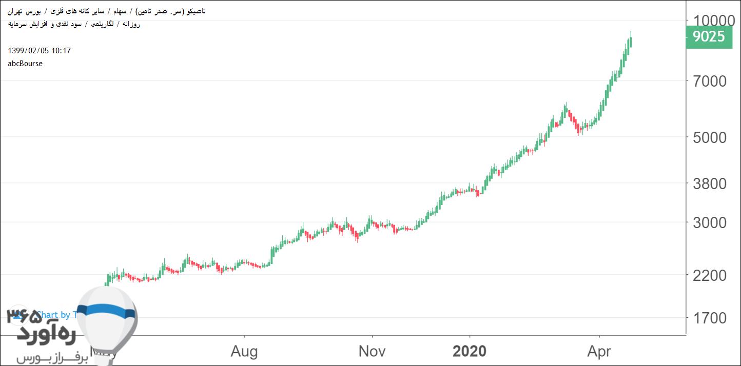 نمودار قیمتی تاصیکو