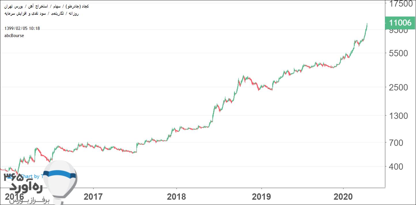 نمودار قیمتی کچاد
