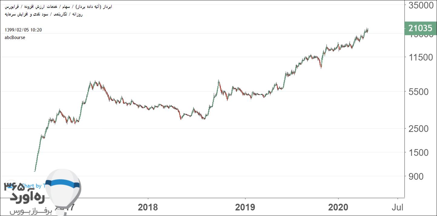 نمودار قیمتی اپرداز
