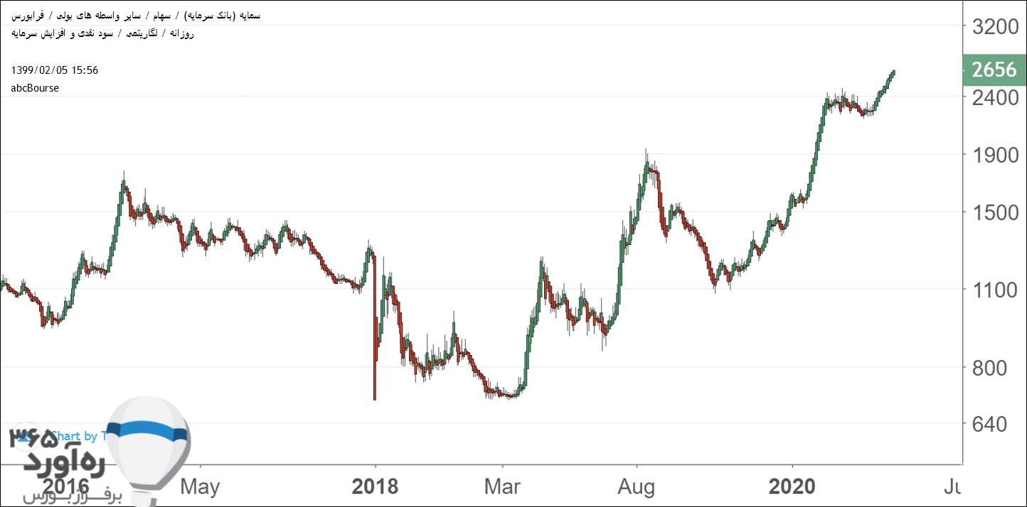 نمودار قیمتی سمایه