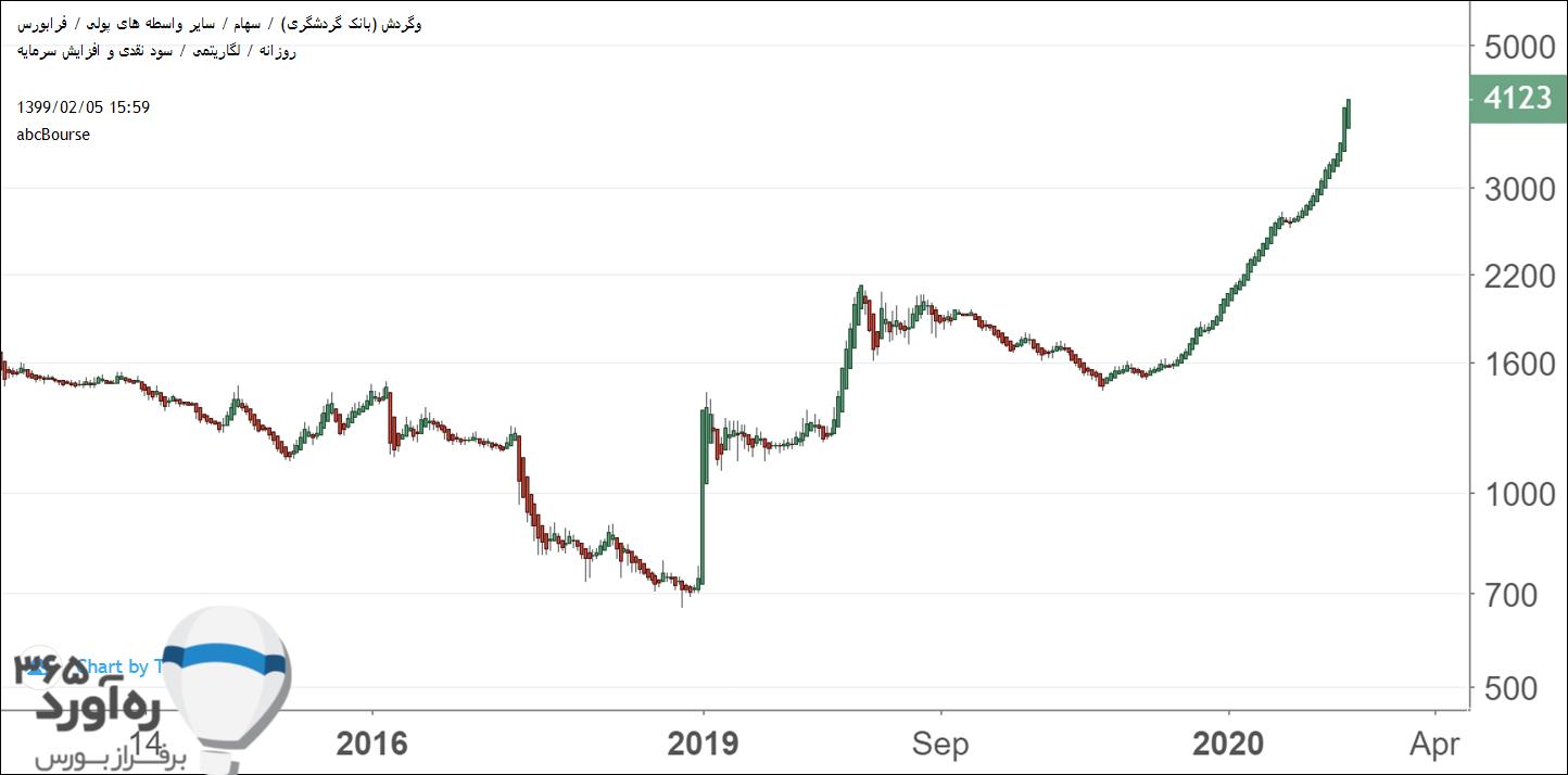 نمودار قیمتی وگردش