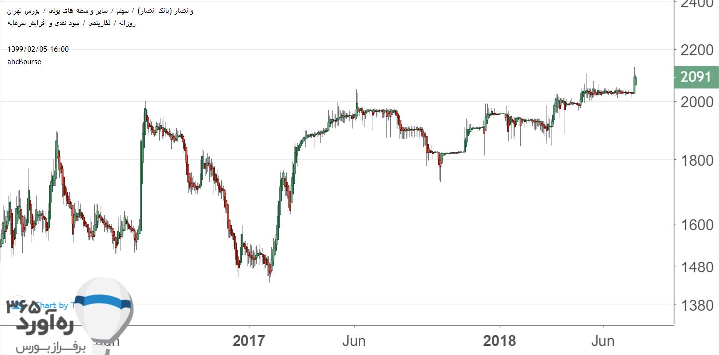 نمودار قیمتی وانصار