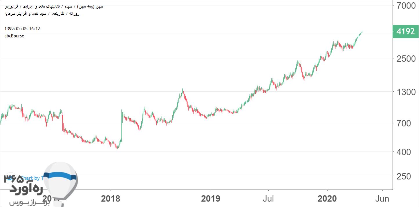نمودار قیمتی میهن