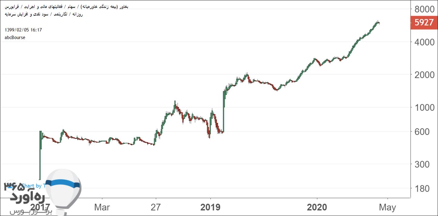 نمودار قیمتی بخاور