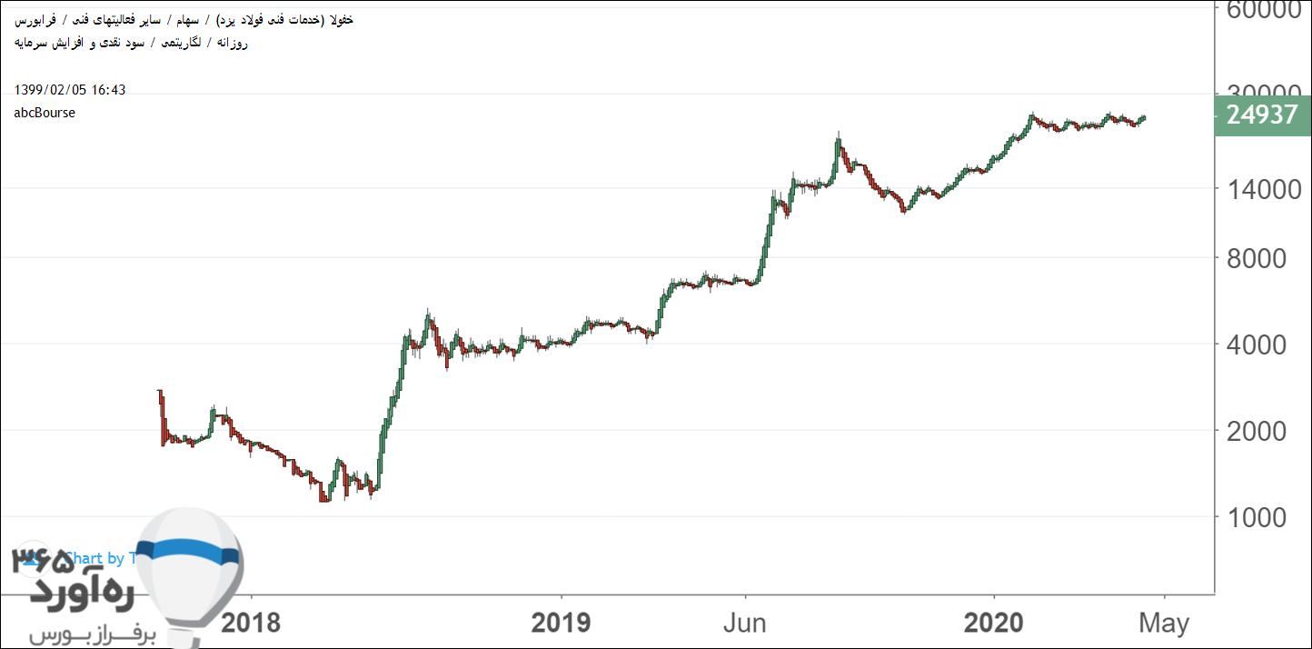 نمودار قیمتی خفولا