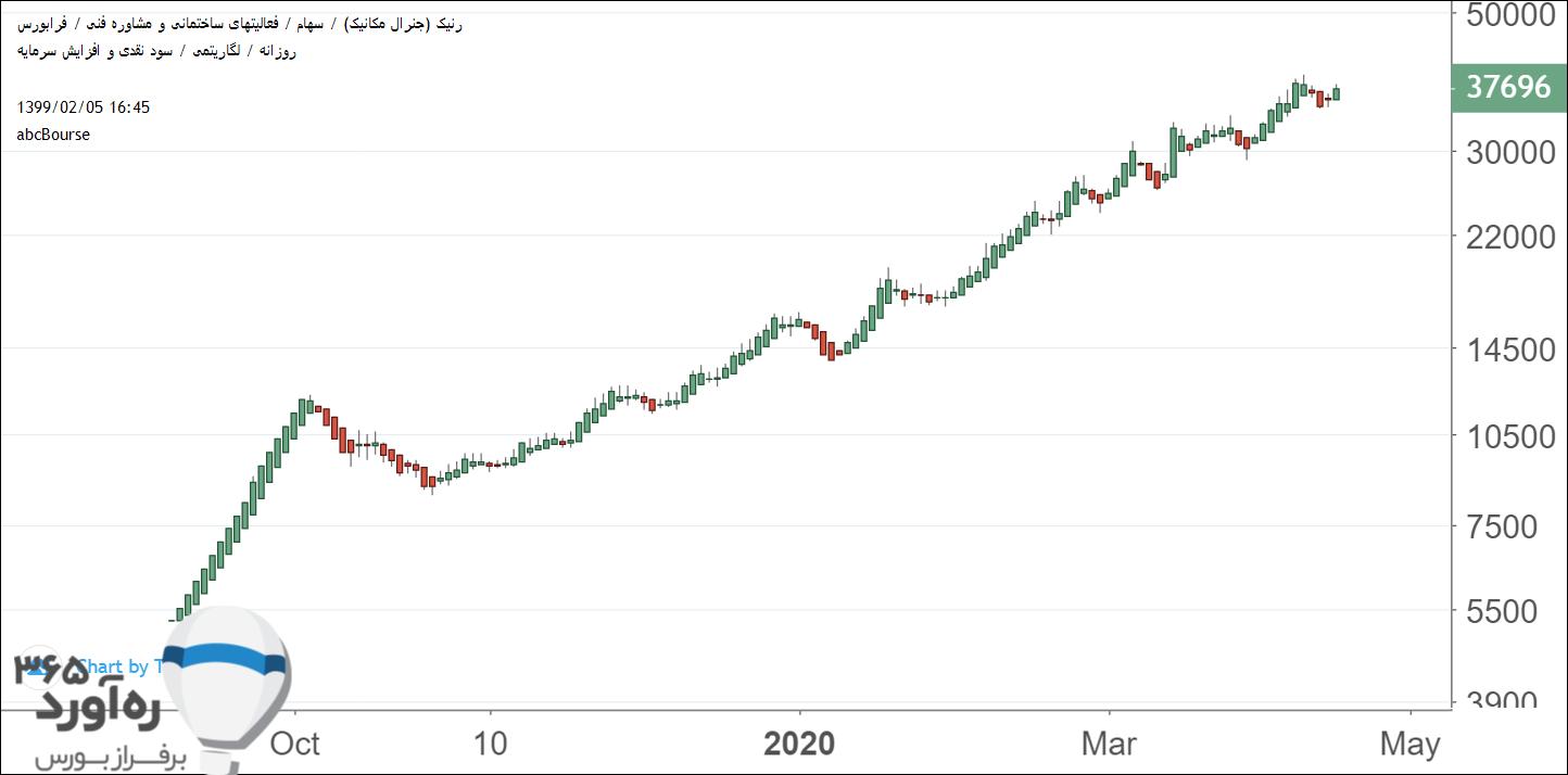 نمودار قیمتی رنیک