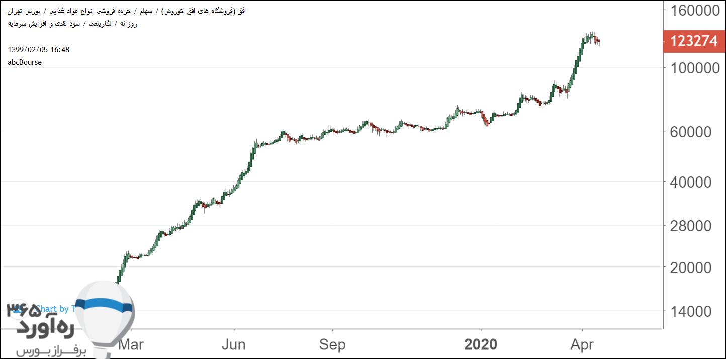نمودار قیمتی افق
