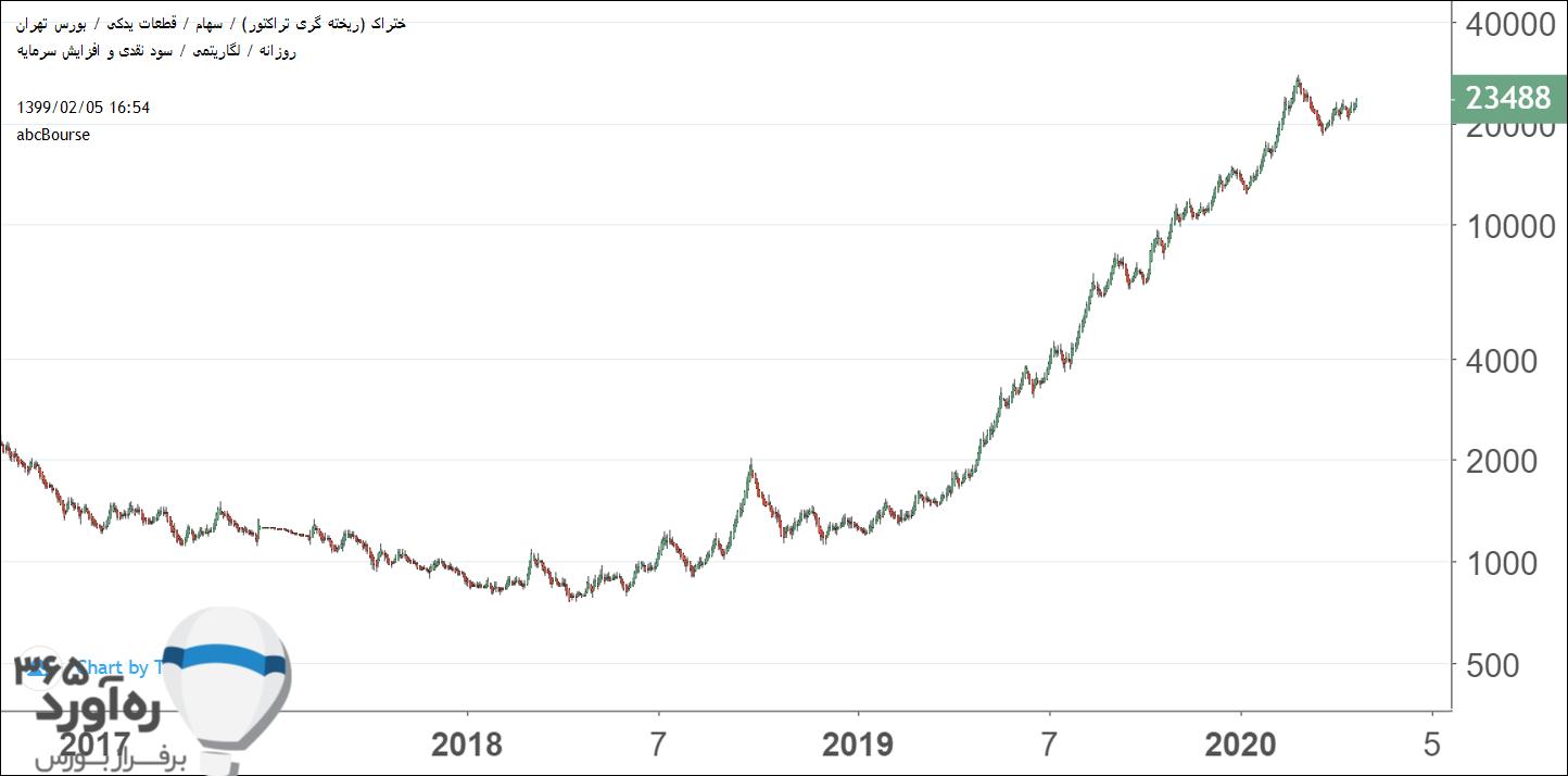 نمودار قیمتی ختراک