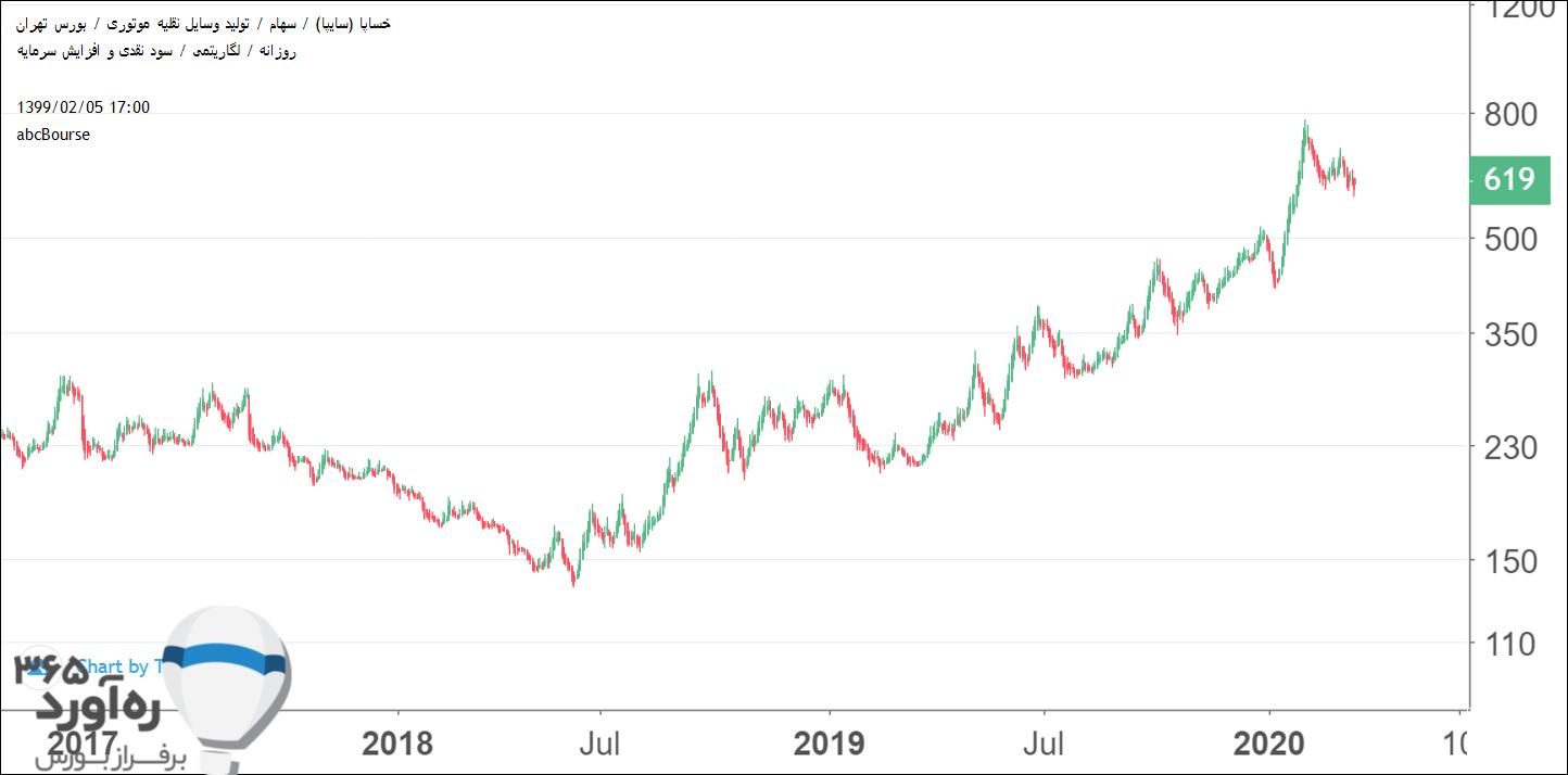 نمودار قیمتی خساپا