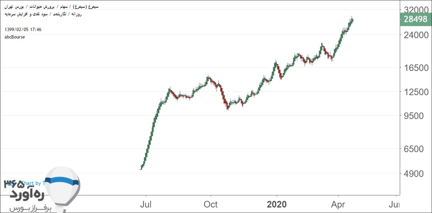 نمودار قیمتی سیمرغ