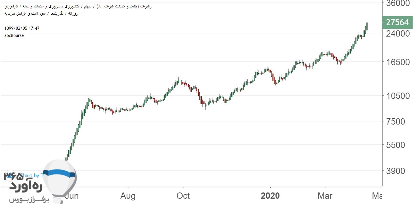 نمودار قیمتی زشریف