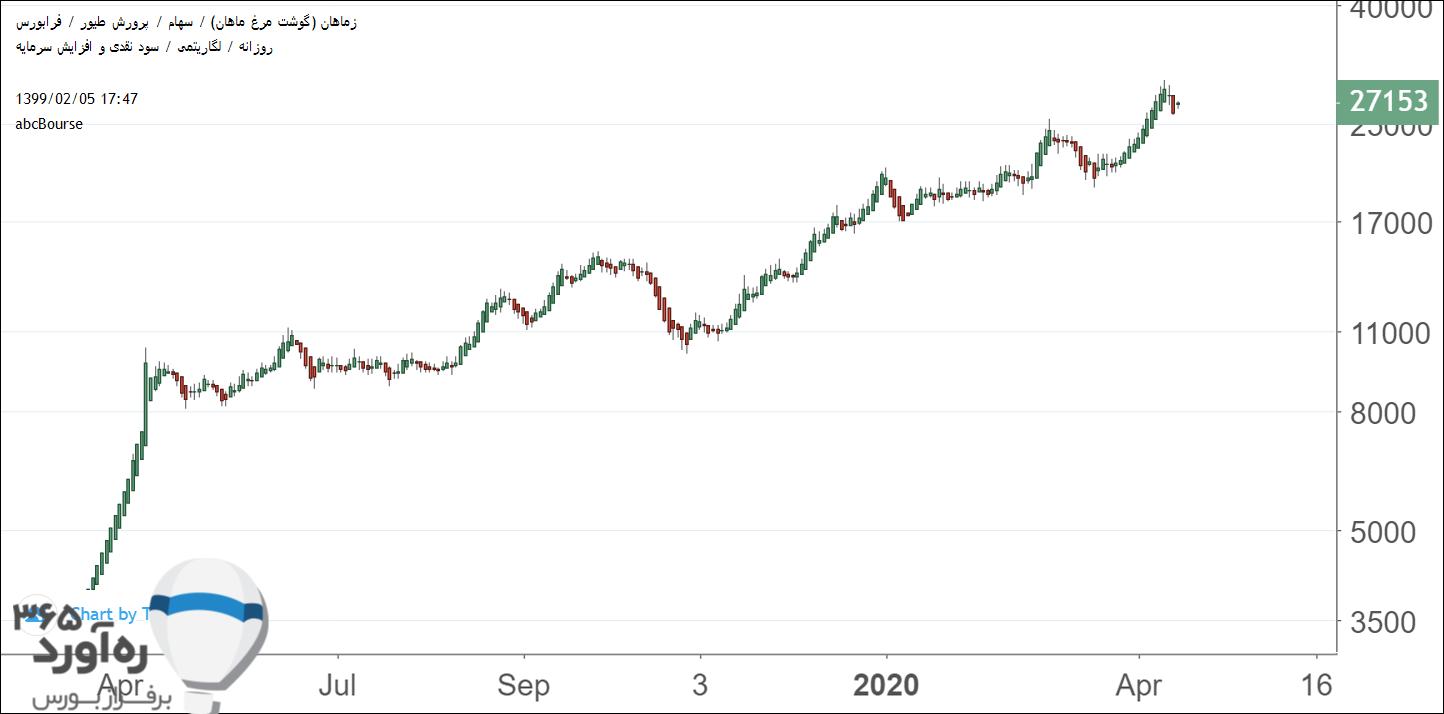 نمودار قیمتی زماهان