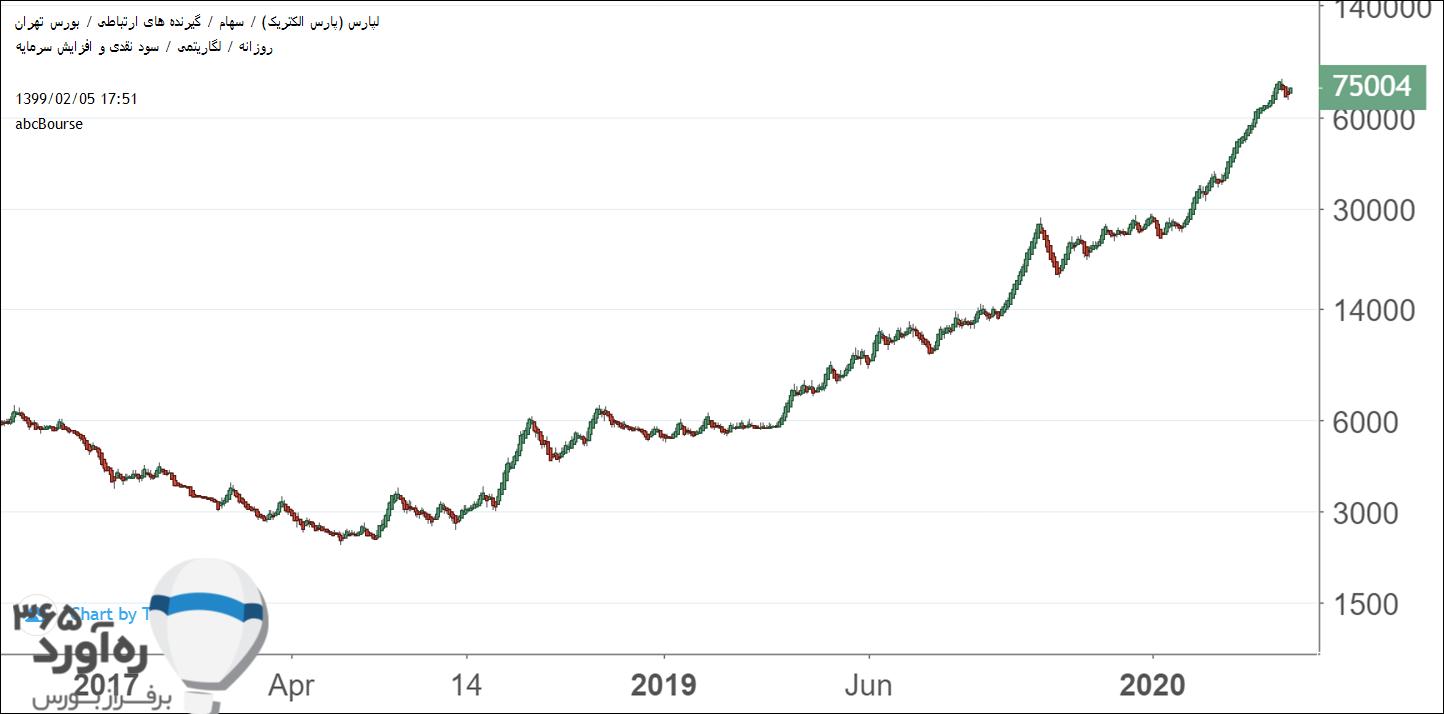 نمودار قیمتی لپارس