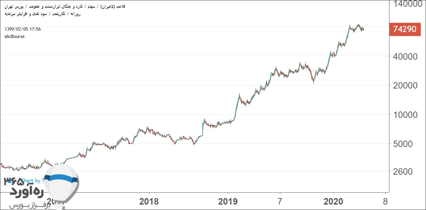 نمودار قیمتی فلامی