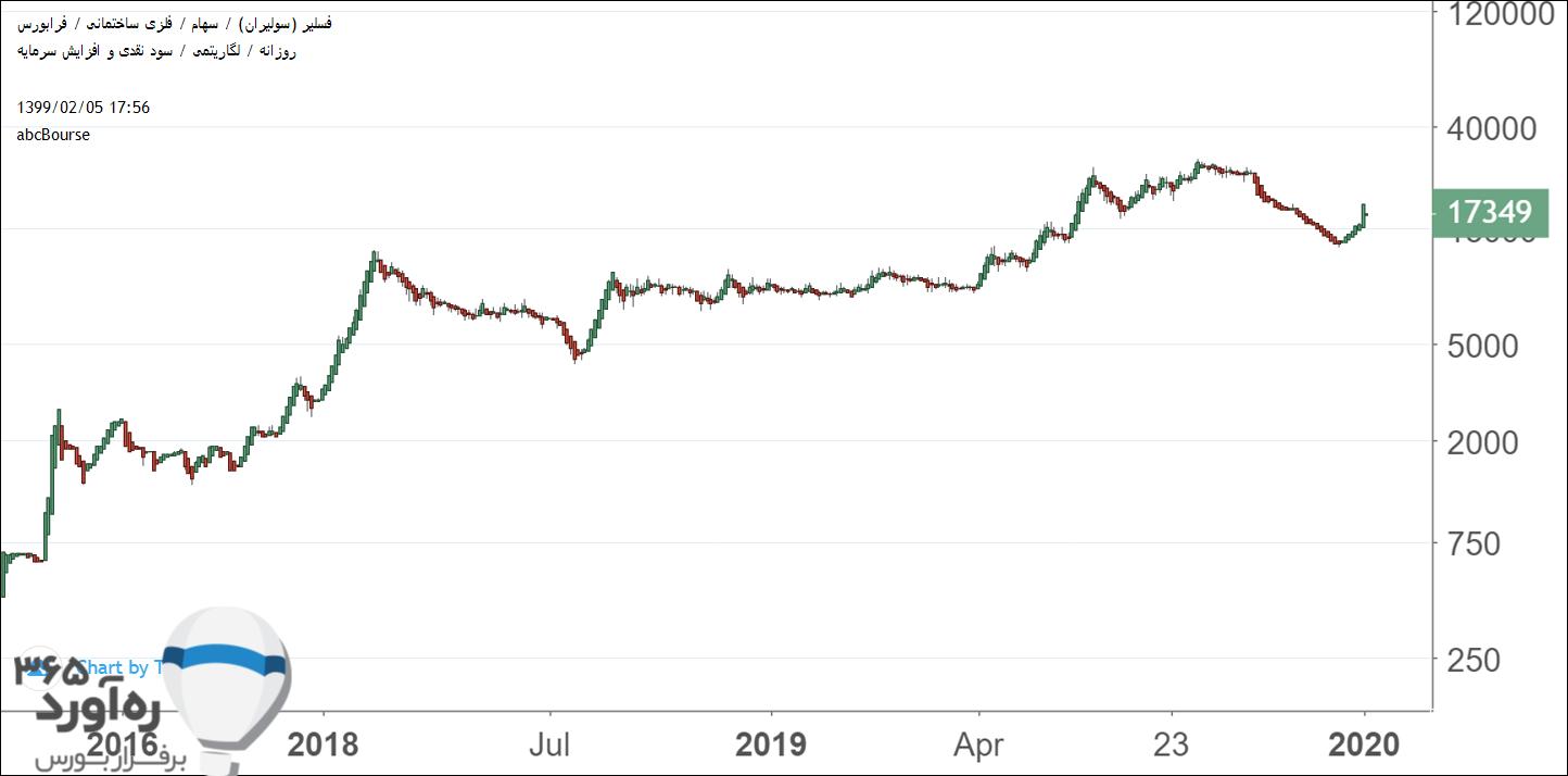 نمودار قیمتی فسلیر