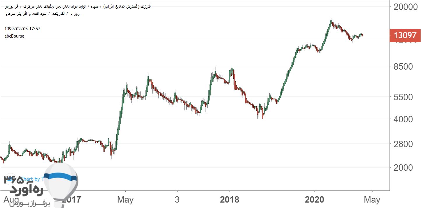نمودار قیمتی فنرژی