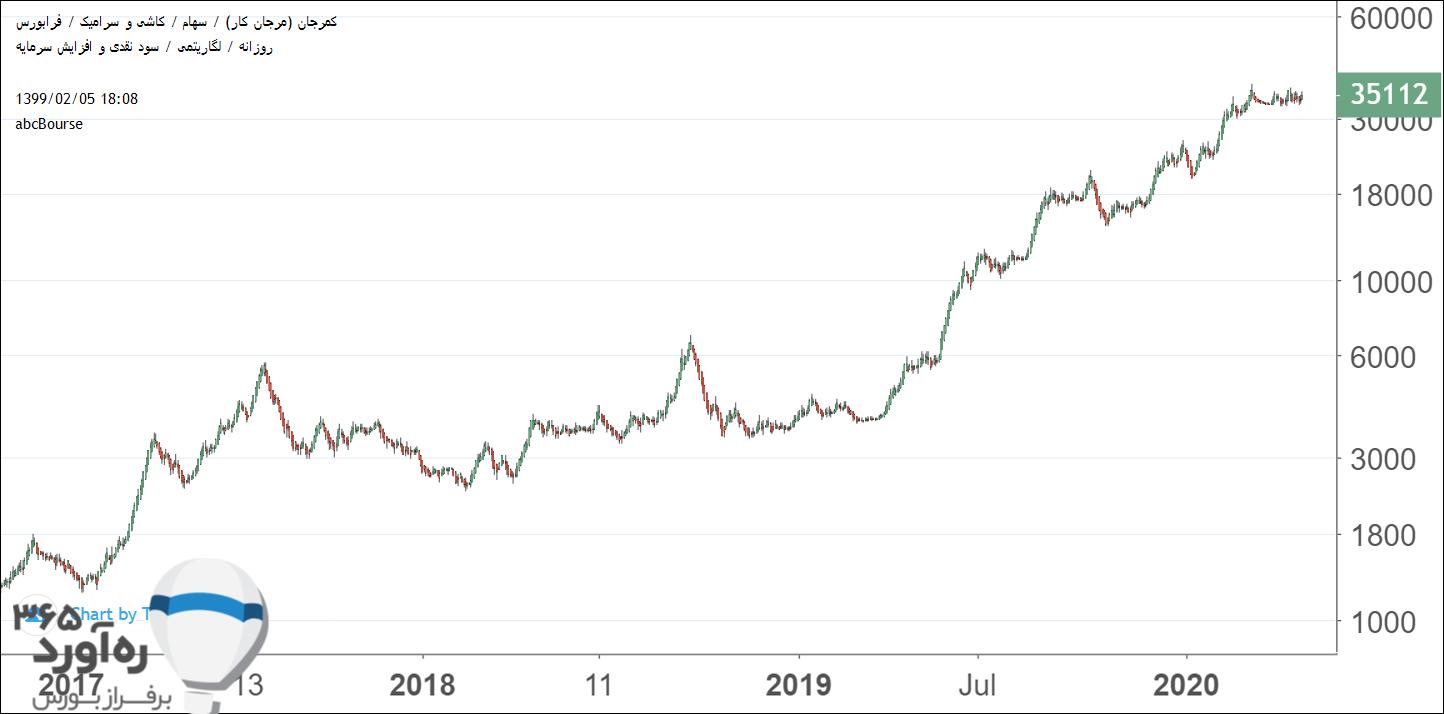 نمودار قیمتی کمرجان