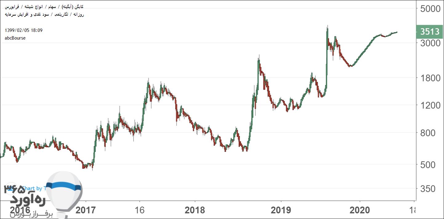 نمودار قیمتی کابگن