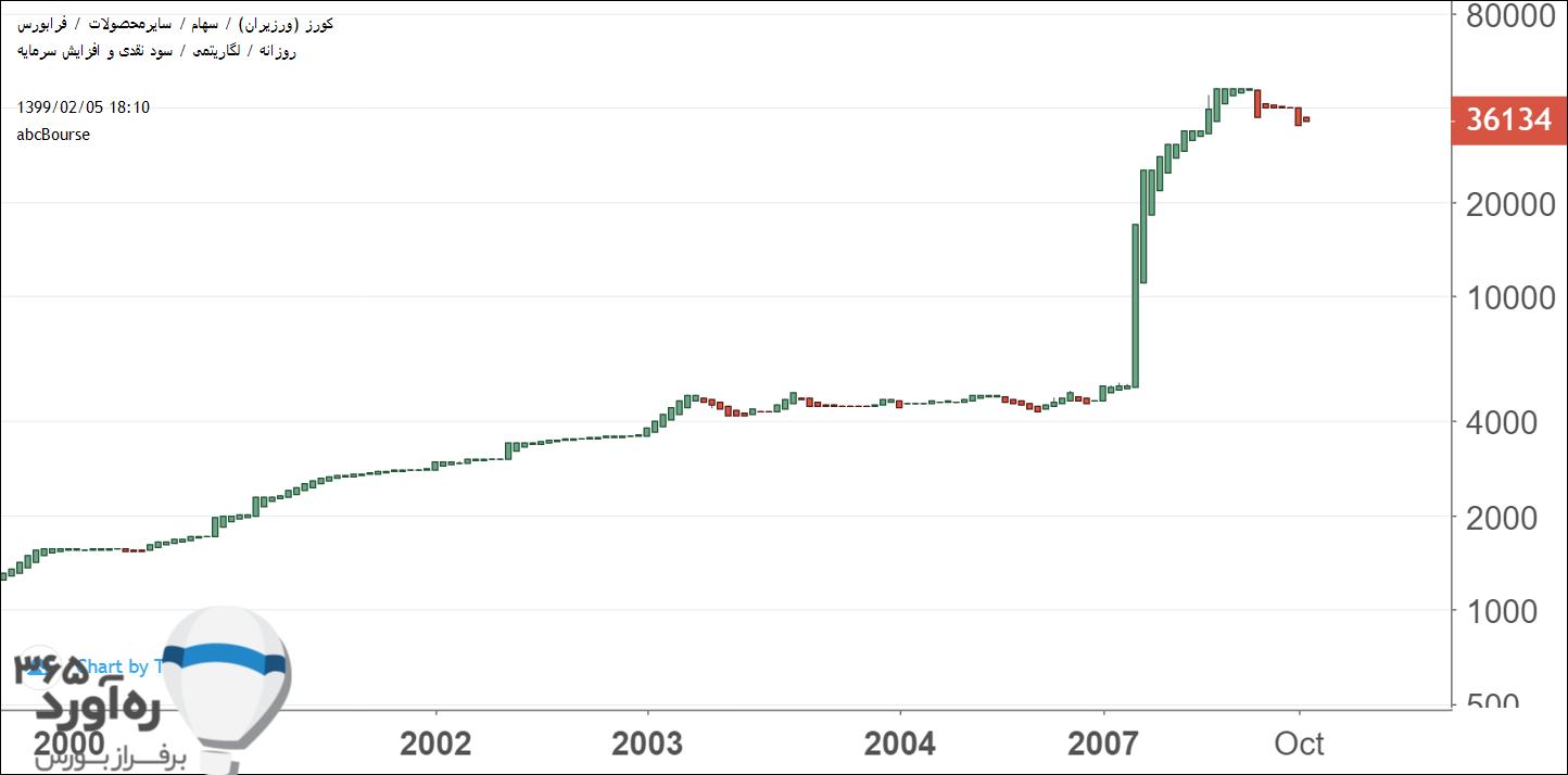 نمودار قیمتی کورز