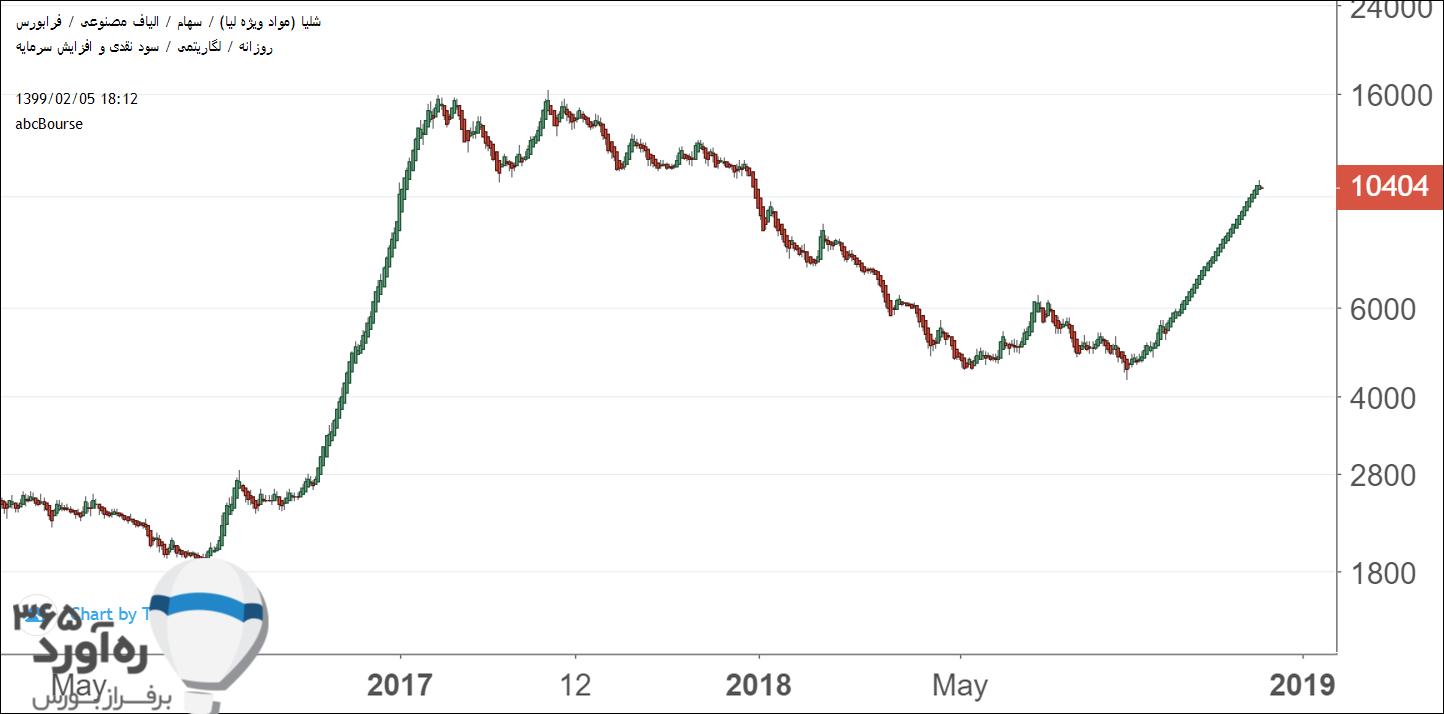 نمودار قیمتی شلیا