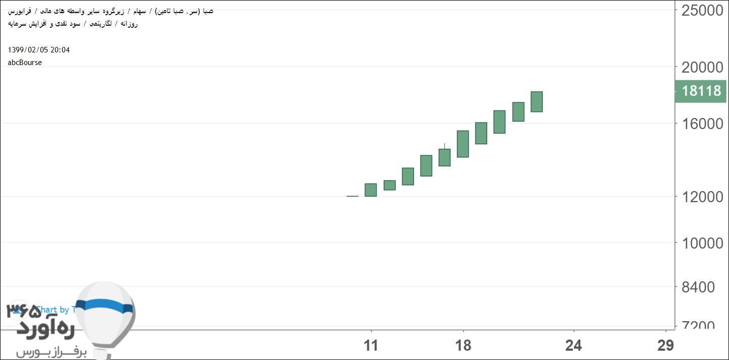 نمودار قیمتی صبا