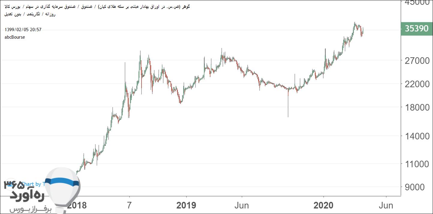 نمودار قیمتی گوهر