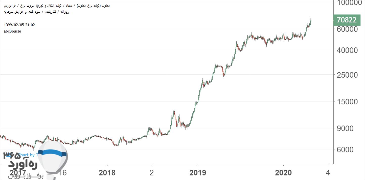 نمودار قیمتی دماوند