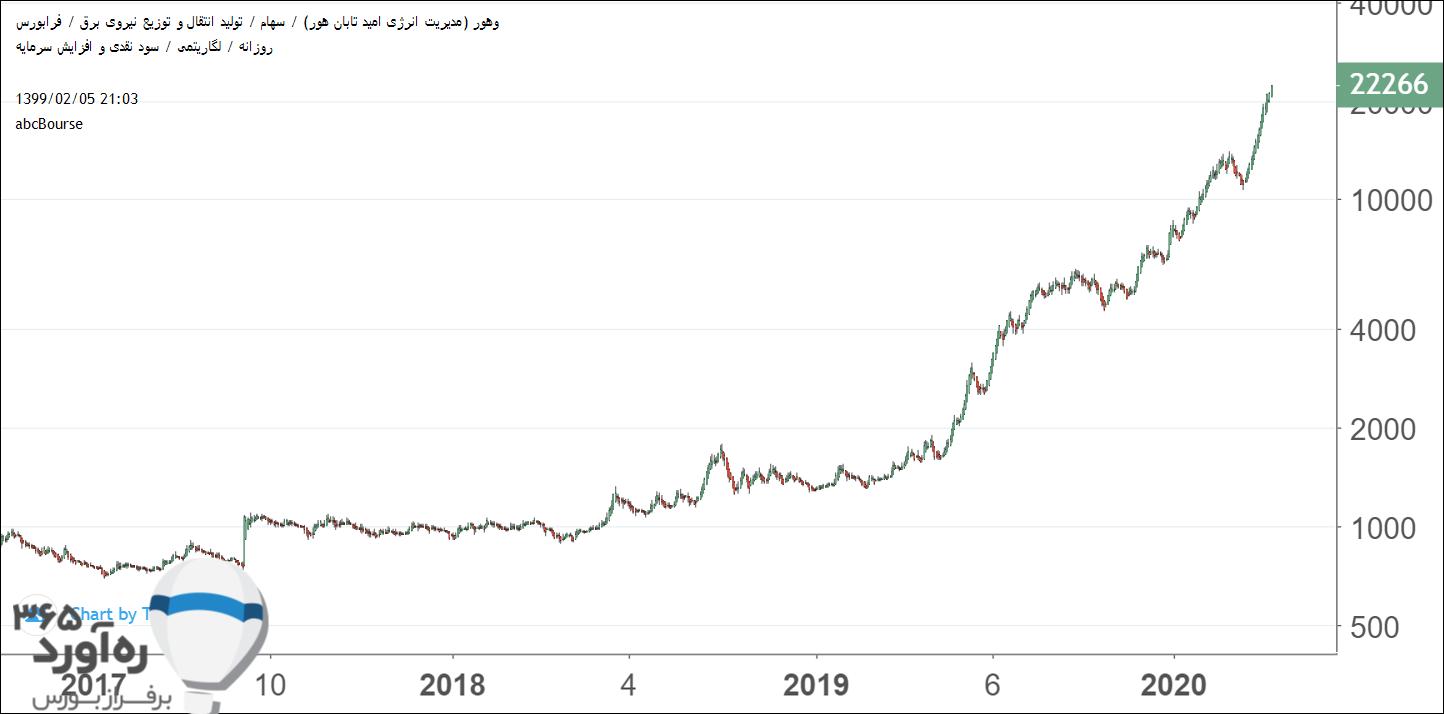 نمودار قیمتی وهور
