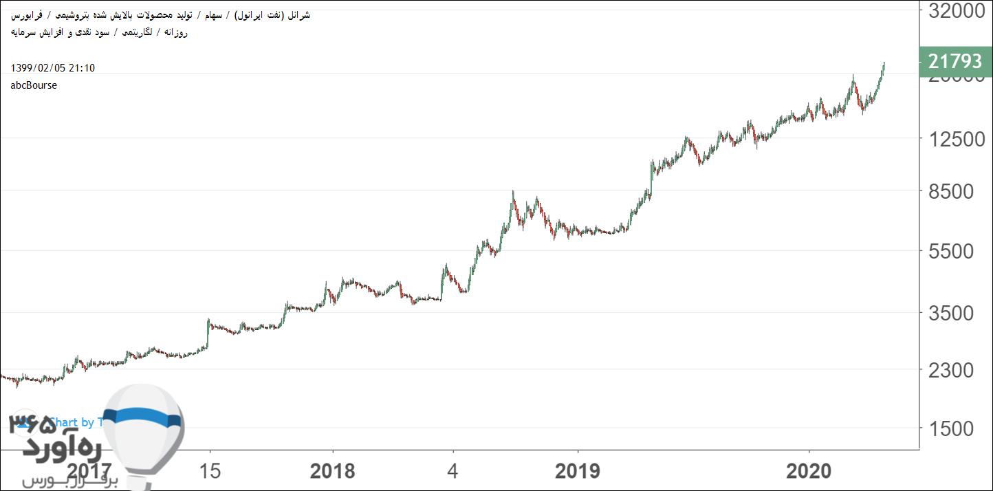 نمودار قیمتی شرانل