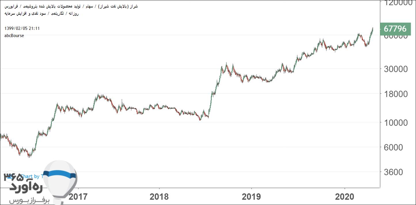 نمودار قیمتی شراز