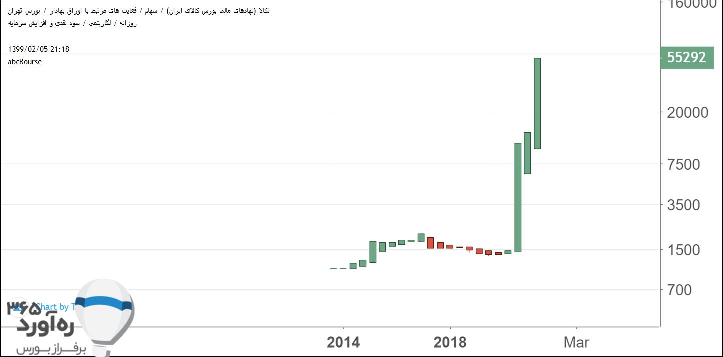 نمودار قیمتی نکالا