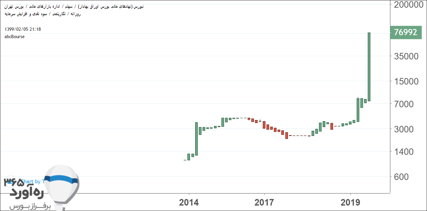 نمودار قیمتی نبورس