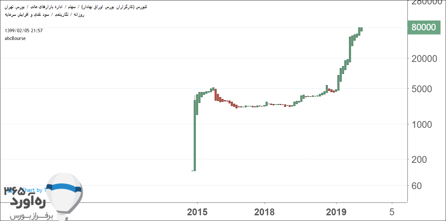 نمودار قیمتی کبورس