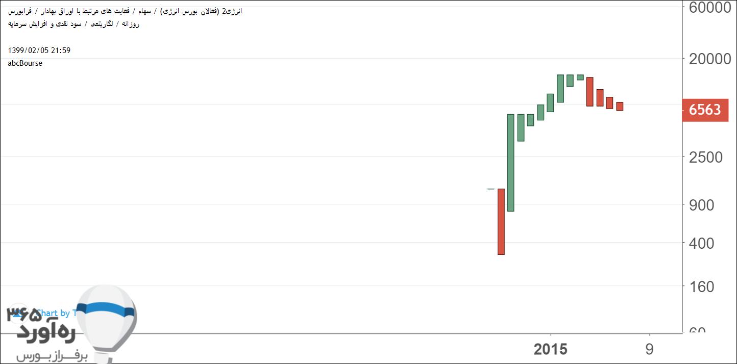 نمودار قیمتی انرژی2