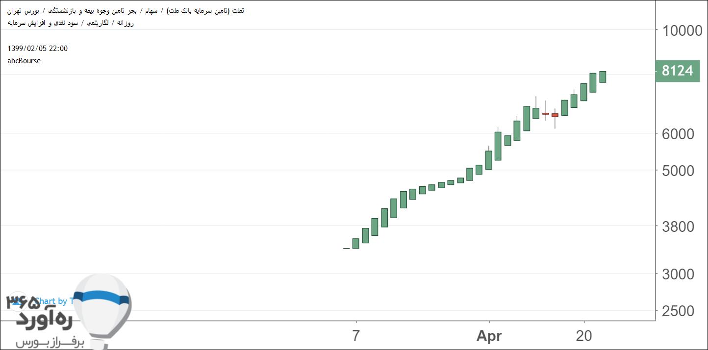 نمودار قیمتی تملت