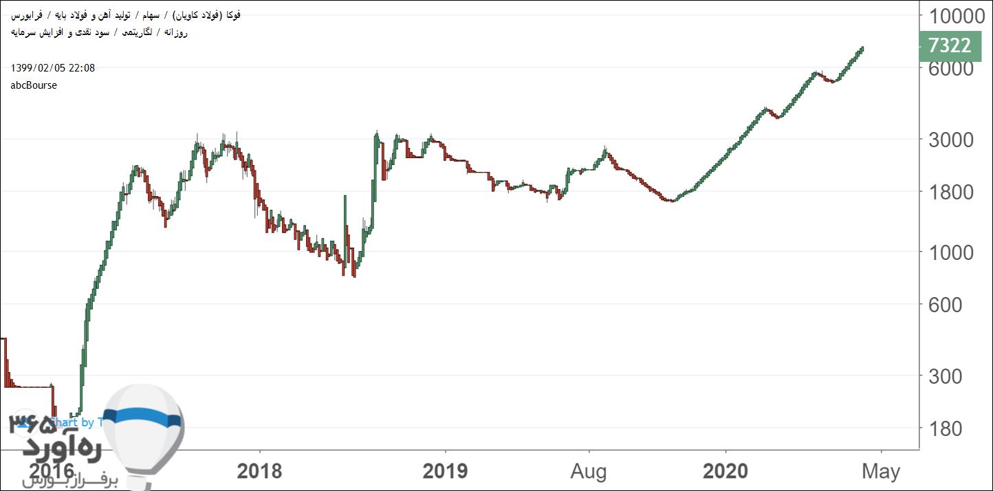 نمودار قیمتی فوکا