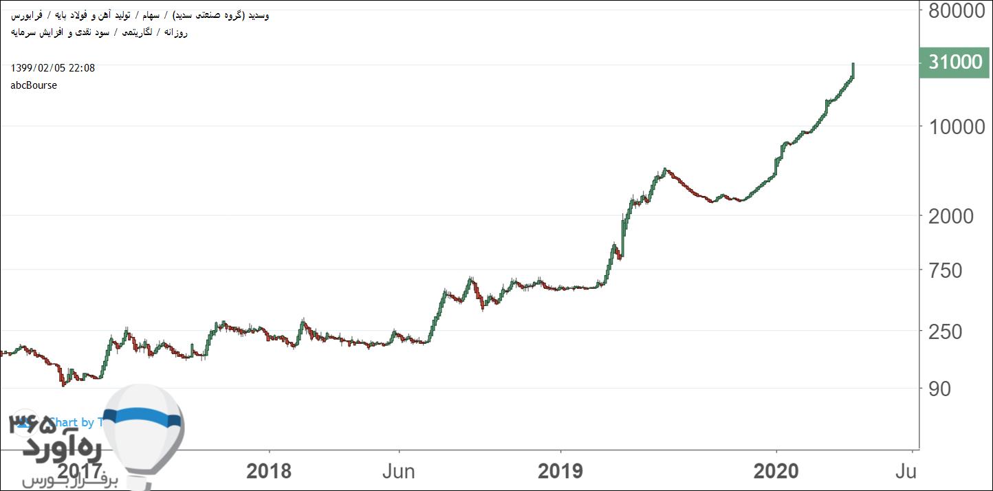 نمودار قیمتی وسدید