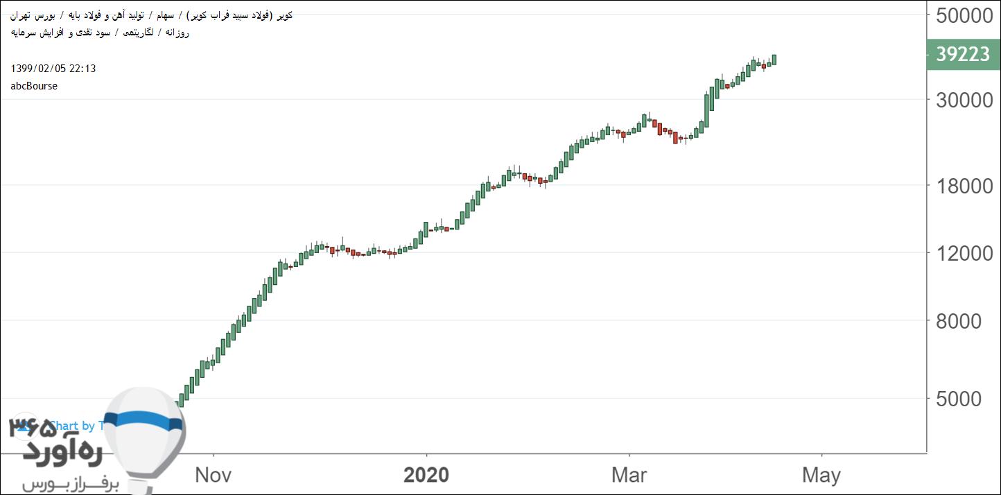 نمودار قیمتی کویر