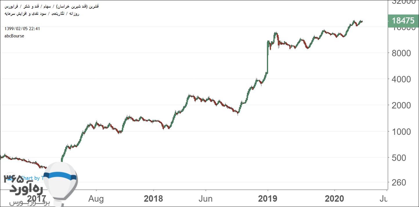 نمودار قیمتی قشرین