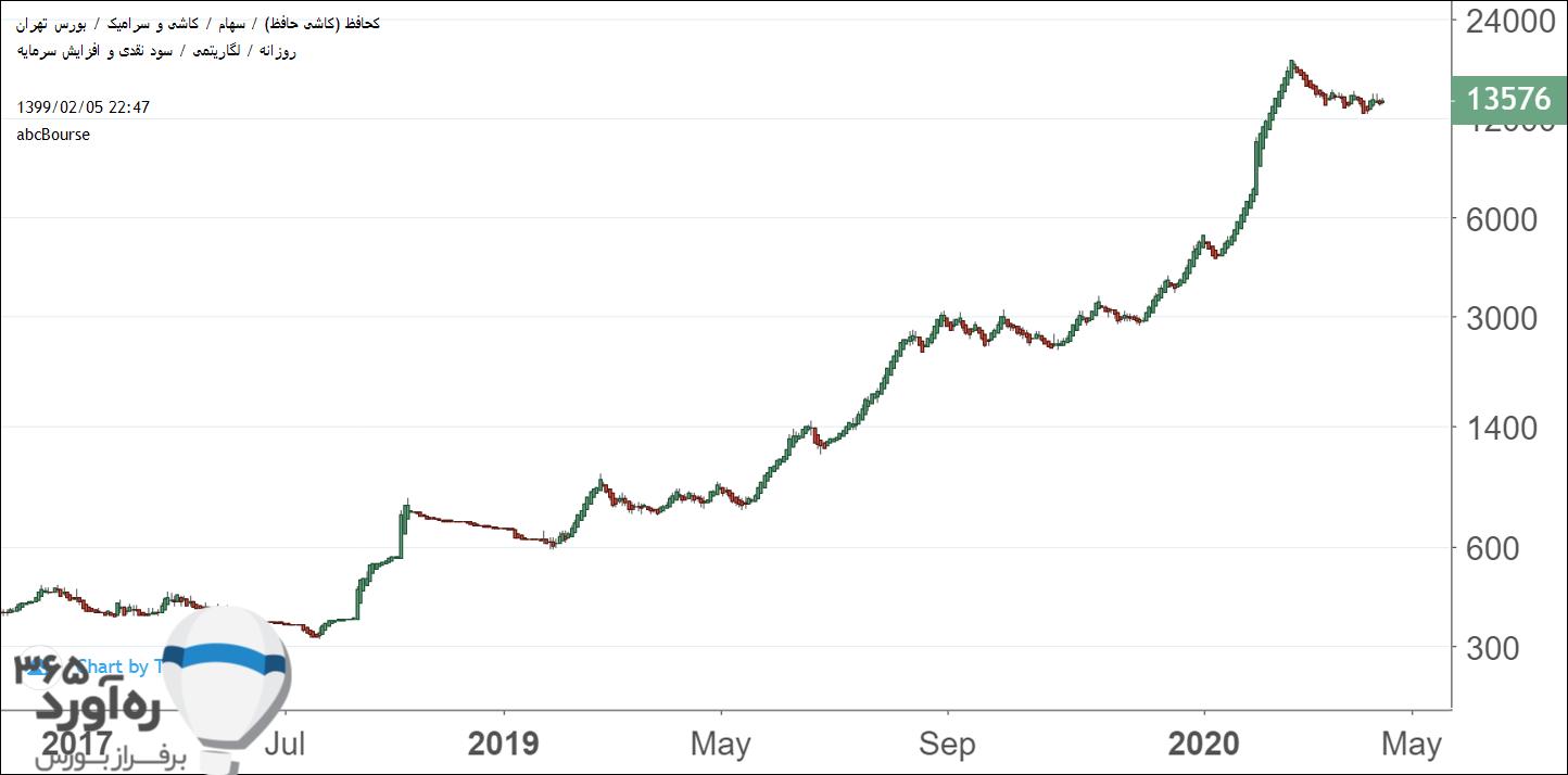 نمودار قیمتی کحافظ