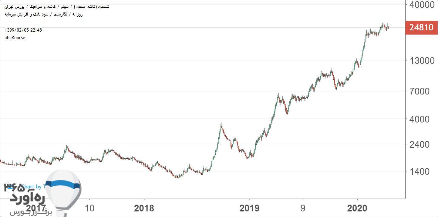 نمودار قیمتی کسعدی