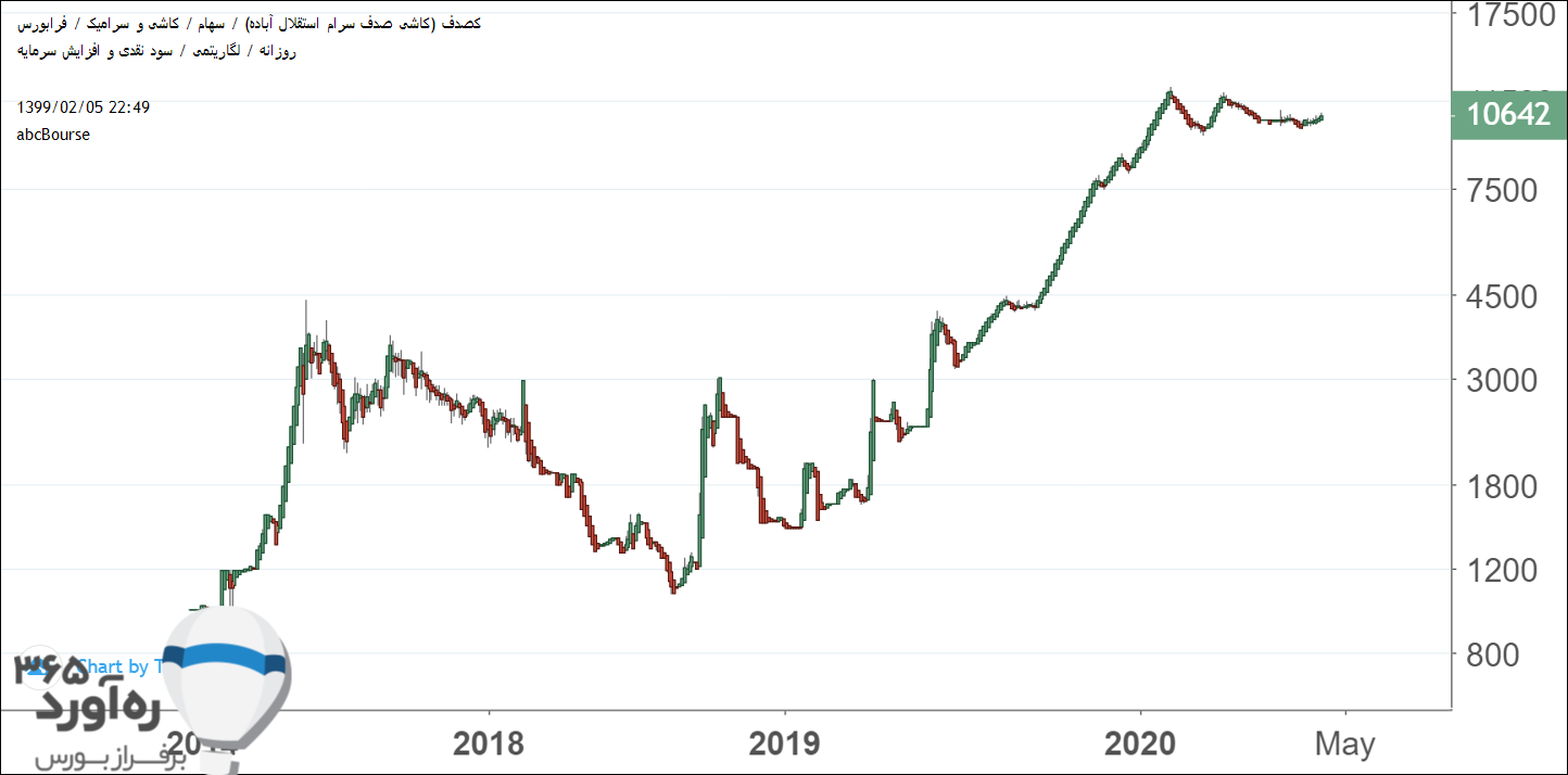 نمودار قیمتی کصدف