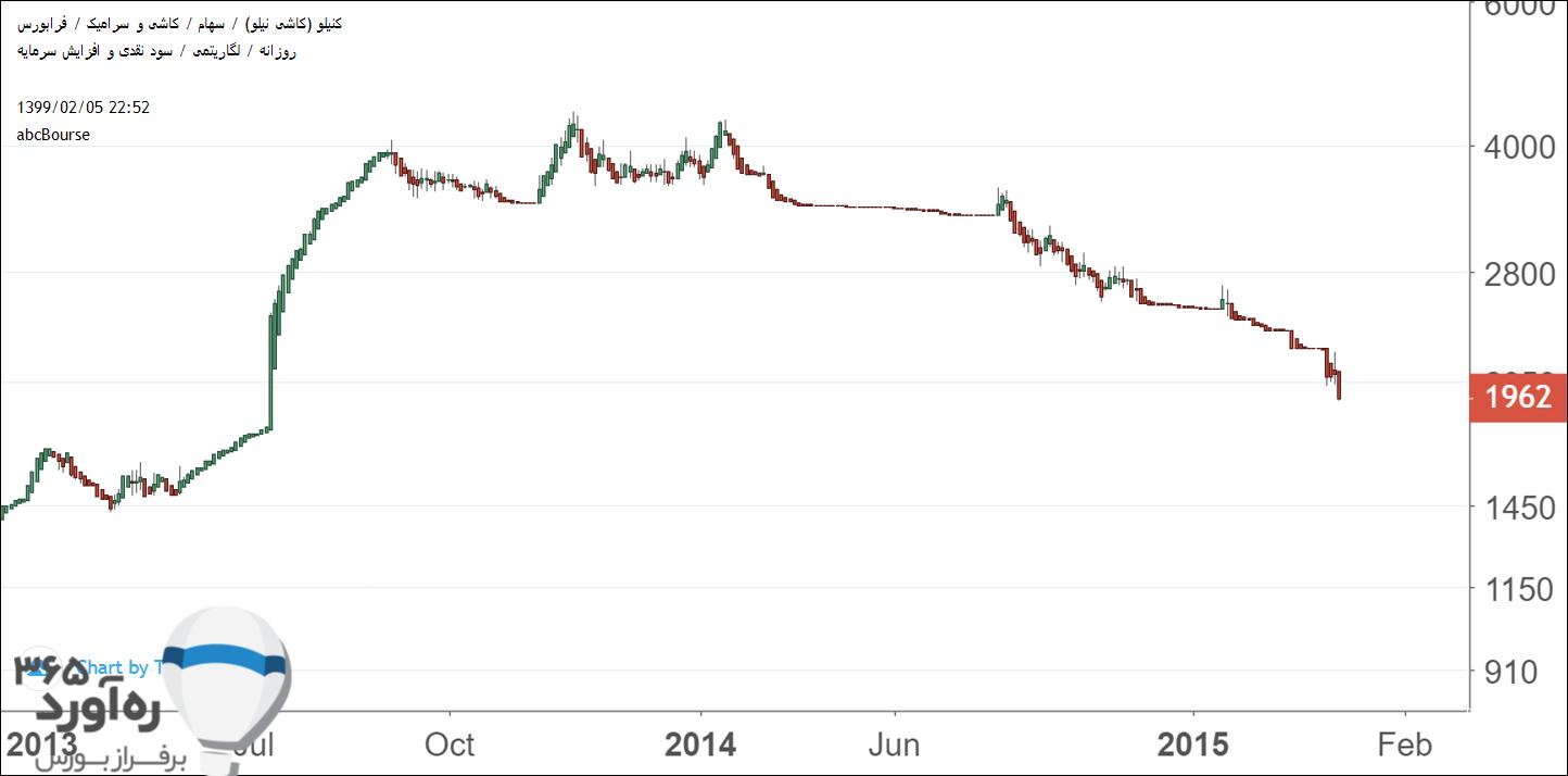 نمودار قیمتی کنیلو