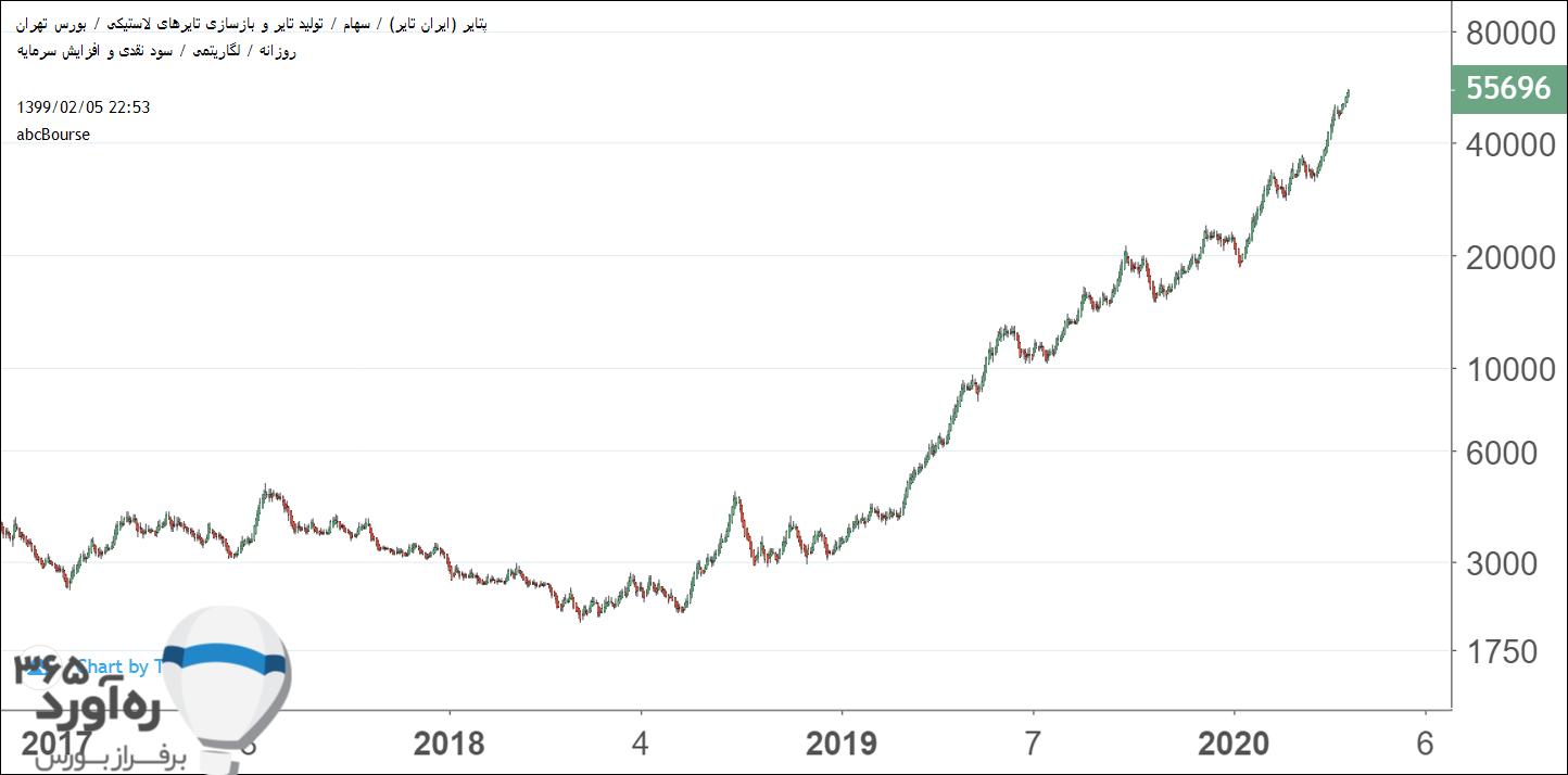نمودار قیمتی پتایر